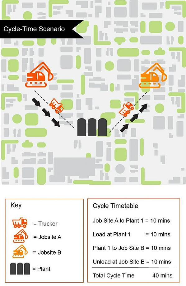dump truck cycle times